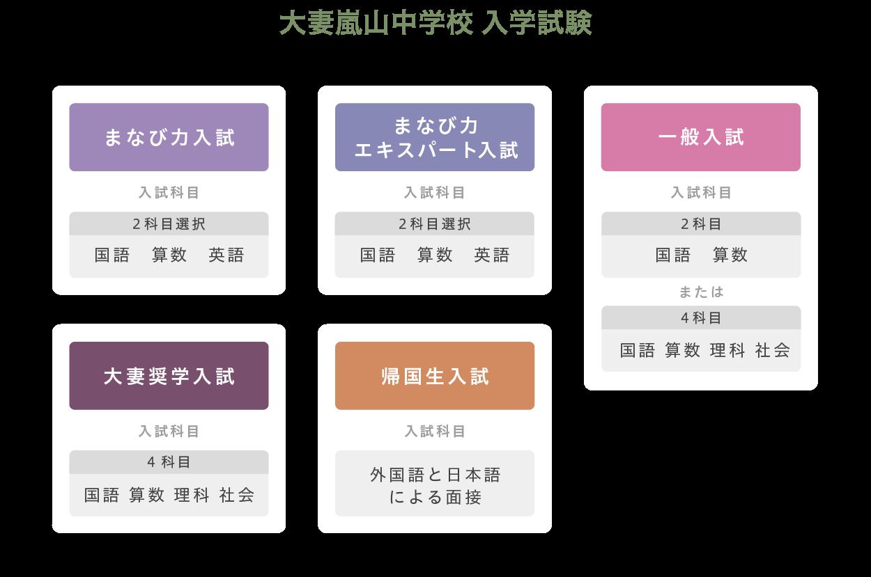 大妻嵐山中学校 入学試験